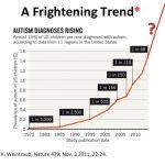 Autismus-Rate-steigt-an-Weintraub