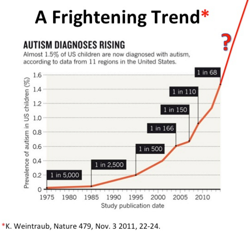 http://scienceblogs.com/insolence/2014/12/31/oh-no-gmos-are-going-to-make-everyone-autistic/