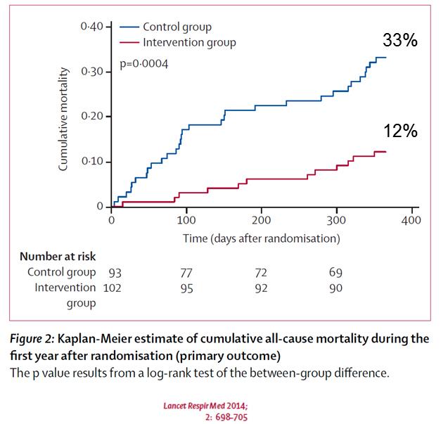 COPD Daten (1)