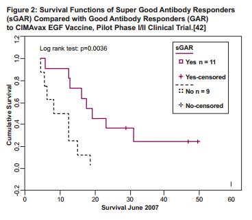 Cimavax 3 Survival