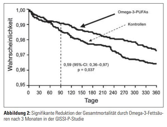 deutliche Risiko-Redukiton nach Herzinfarkt durch Gabe des ultrabilligen Fischöls! Österreichsiches Studie von Dr. Fuhrmann