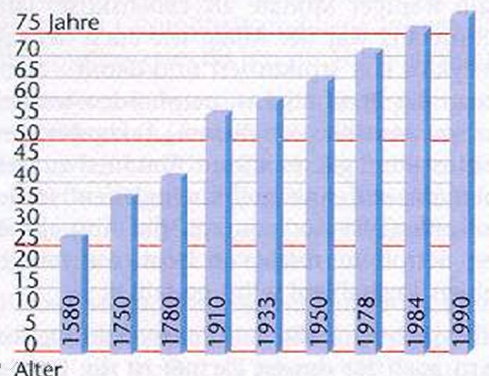Lebenserwartung im Zeit der Geschichte. Erst seit 1910 werden wir durchschnittlich über 50 Jahre alt