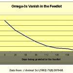 grass fed cattle omega 3