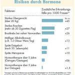 relatives_Risiko_HRT_Hormone_Kritik