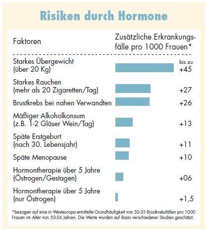 nach Römmlers Publikationen das relative Risiko einer Hormon Ersatz Therapie